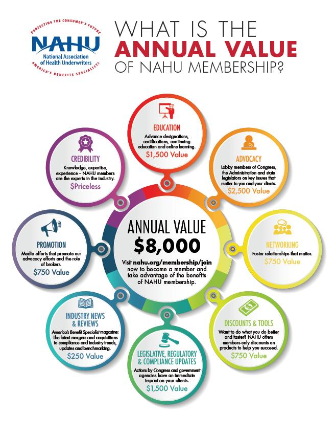 Value of Being A Member